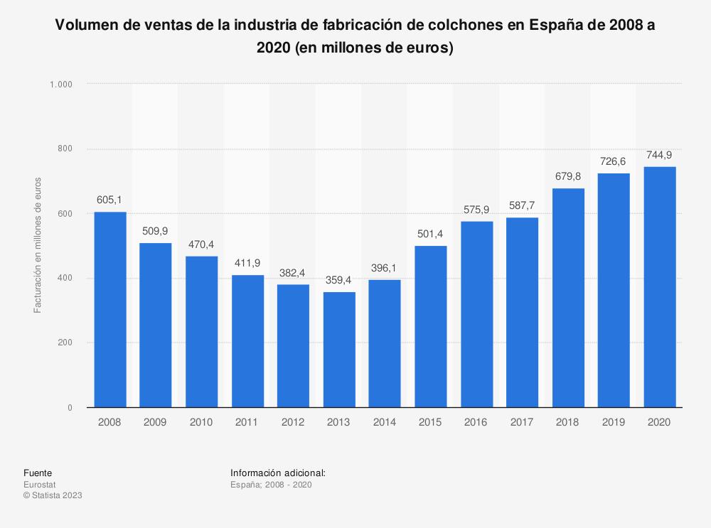 Estadística: Volumen de ventas de la industria de fabricación de colchones en España de 2008 a 2016 (en millones de euros) | Statista