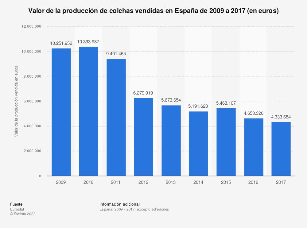 Estadística: Valor de la producción de colchas vendidas en España de 2009 a 2017 (en euros) | Statista