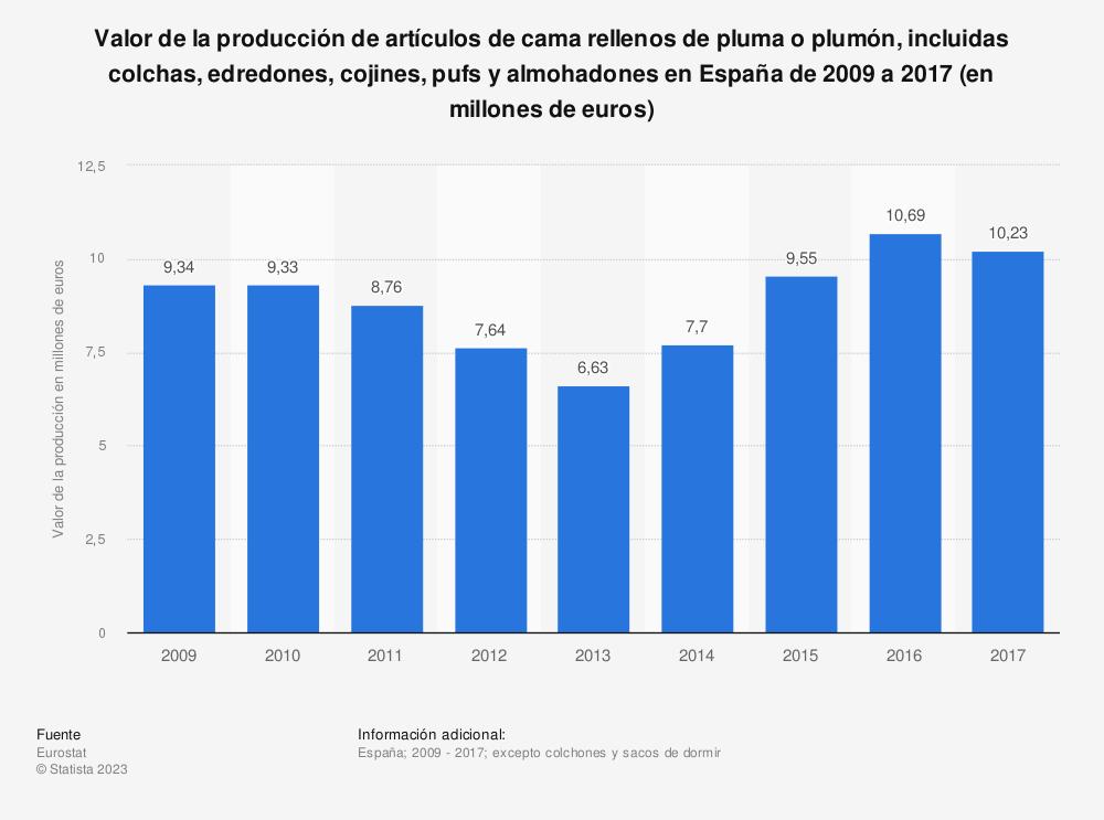 Estadística: Valor de la producción de artículos de cama rellenos de pluma o plumón, incluidas colchas, edredones, cojines, pufs y almohadones en España de 2009 a 2017 (en millones de euros) | Statista