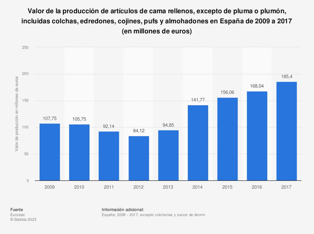 Estadística: Valor de la producción de artículos de cama rellenos, excepto de pluma o plumón, incluidas colchas, edredones, cojines, pufs y almohadones en España de 2009 a 2017 (en millones de euros) | Statista