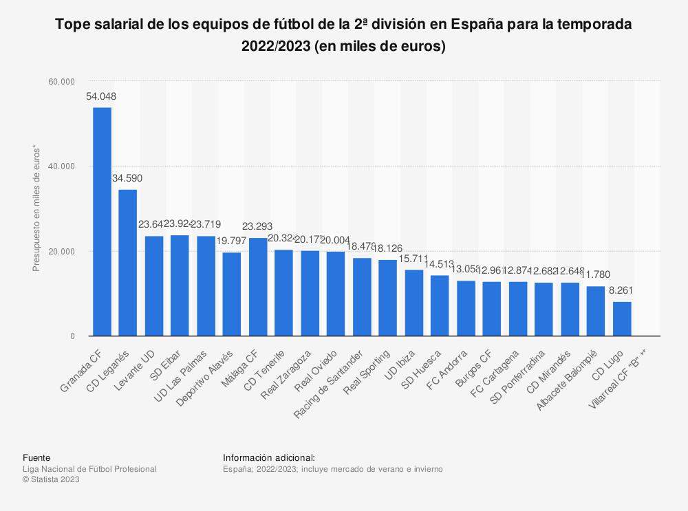 Estadística: Tope salarial de los equipos de fútbol de la 2ª división en España para la temporada 2020/2021 (en millones de euros) | Statista