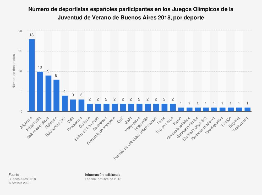 Estadística: Número de deportistas españoles participantes en los Juegos Olímpicos de la Juventud de Verano de Buenos Aires 2018, por deporte | Statista