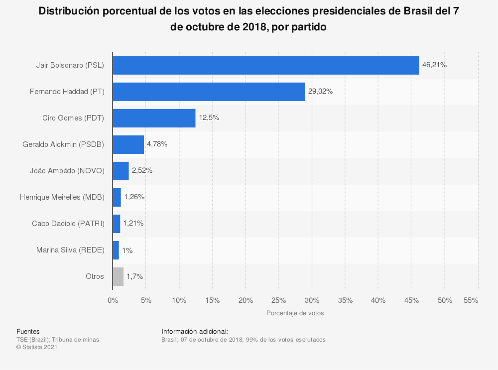 Estadística: Distribución porcentual de los votos en las elecciones presidenciales de Brasil del 7 de octubre de 2018, por partido | Statista