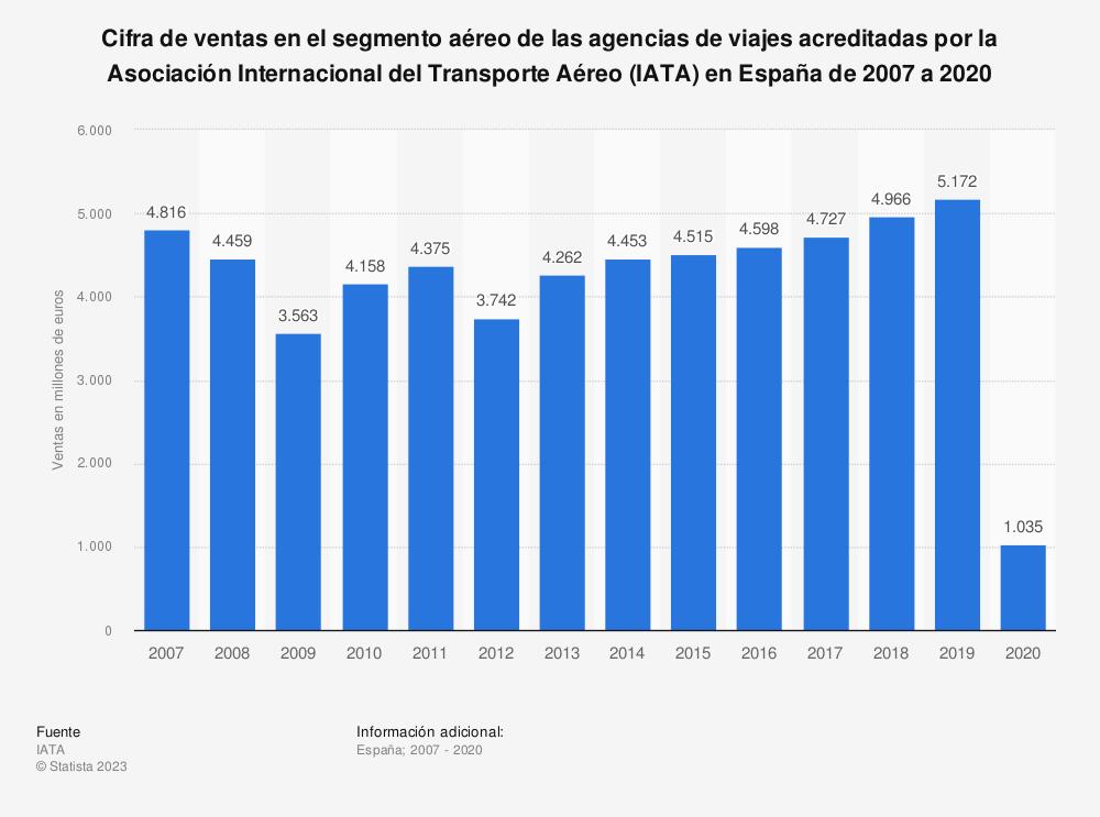 Estadística: Cifra de ventas en el segmento aéreo de las agencias de viajes acreditadas por la Asociación Internacional del Transporte Aéreo (IATA) en España de 2007 a 2019 | Statista