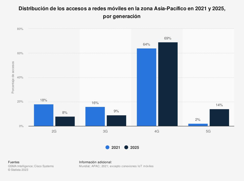 Estadística: Distribución de los accesos a redes móviles en la zona Asia-Pacífico en 2019 y 2025, por generación | Statista