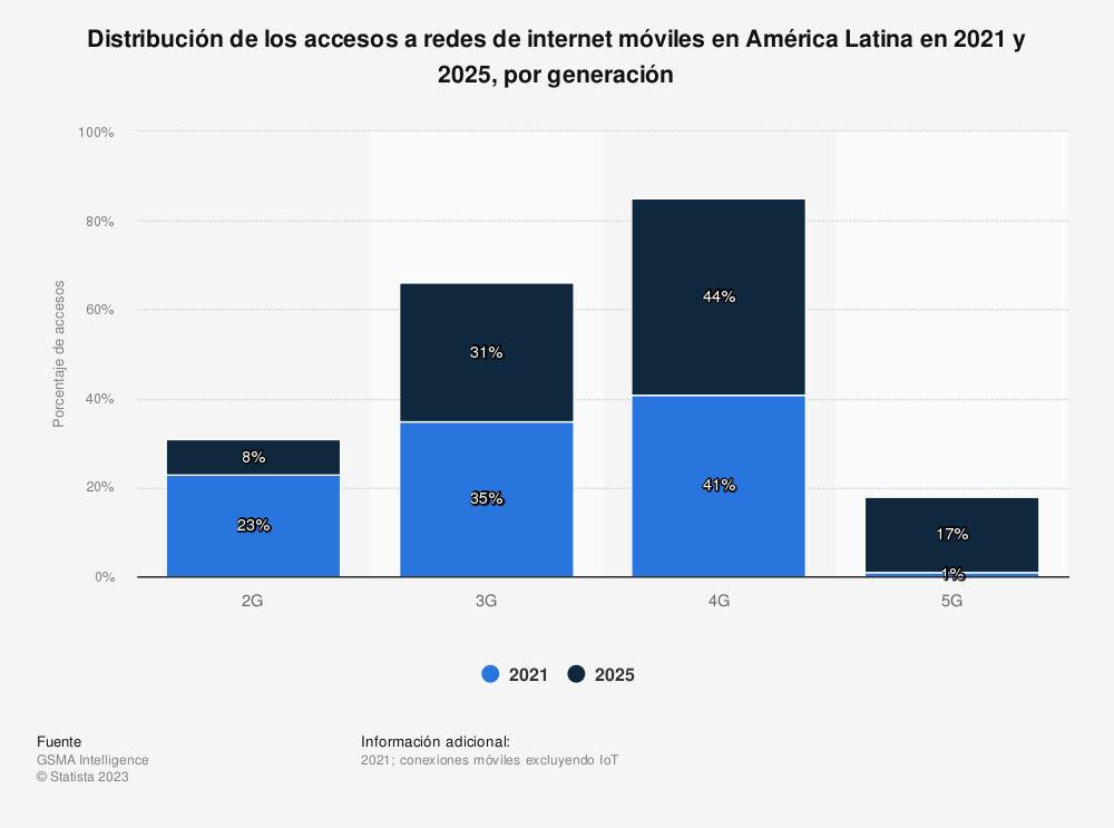 Estadística: Distribución de los accesos a redes de internet móviles en América Latina en 2020 y 2025, por generación | Statista