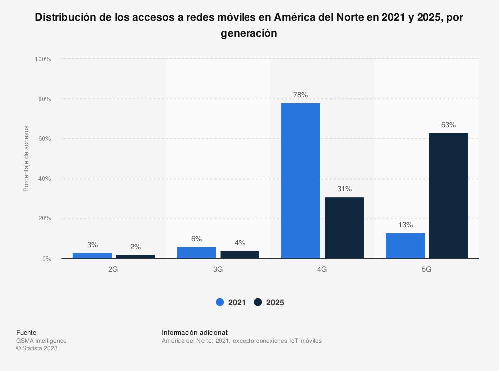 Estadística: Distribución de los accesos a redes móviles en América del Norte en 2019 y 2025, por generación | Statista