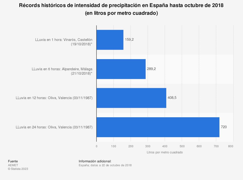 Estadística: Récords históricos de intensidad de precipitación en España hasta octubre de 2018 (en litros por metro cuadrado) | Statista