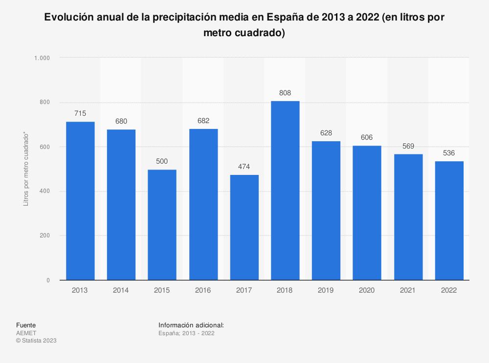 Estadística: Evolución anual de la precipitación media en España de 2013 a 2020 (en litros por metro cuadrado) | Statista