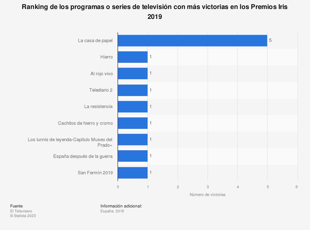 Estadística: Ranking de los programas o series de televisión con más victorias en los Premios Iris 2018 | Statista