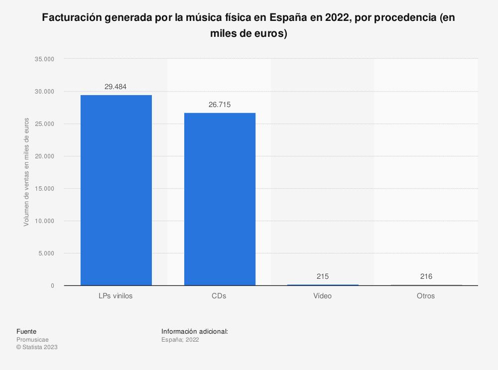 Estadística: Facturación generada por la música física en España en 2018, por procedencia (en miles de euros) | Statista