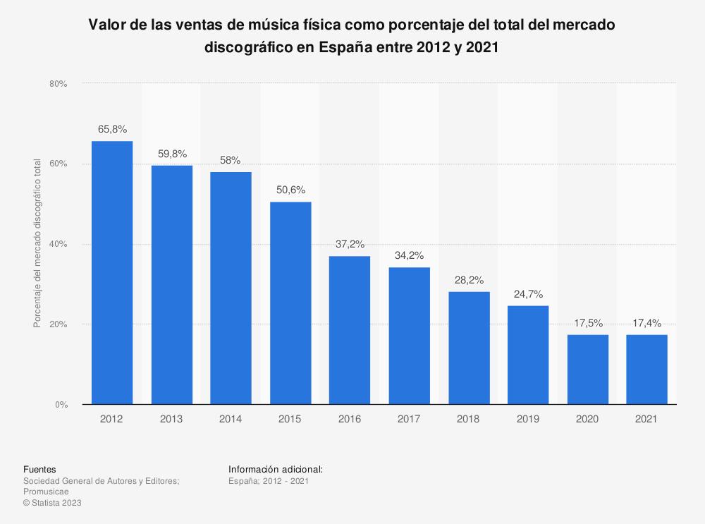 Estadística: Valor de las ventas de música física como porcentaje del total del mercado discográfico en España entre 2012 y 2018 | Statista