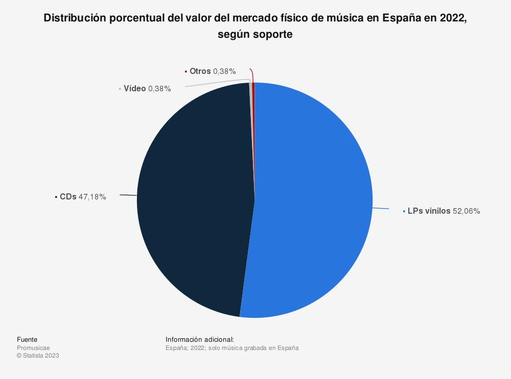 Estadística: Distribución porcentual del valor del mercado físico de música en España en 2019, según soporte  | Statista