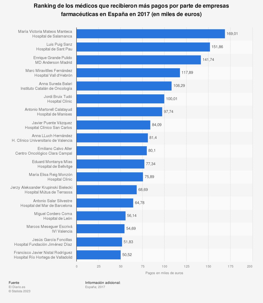 Estadística: Ranking de los médicos que recibieron más pagos por parte de empresas farmacéuticas en España en 2017 (en miles de euros) | Statista