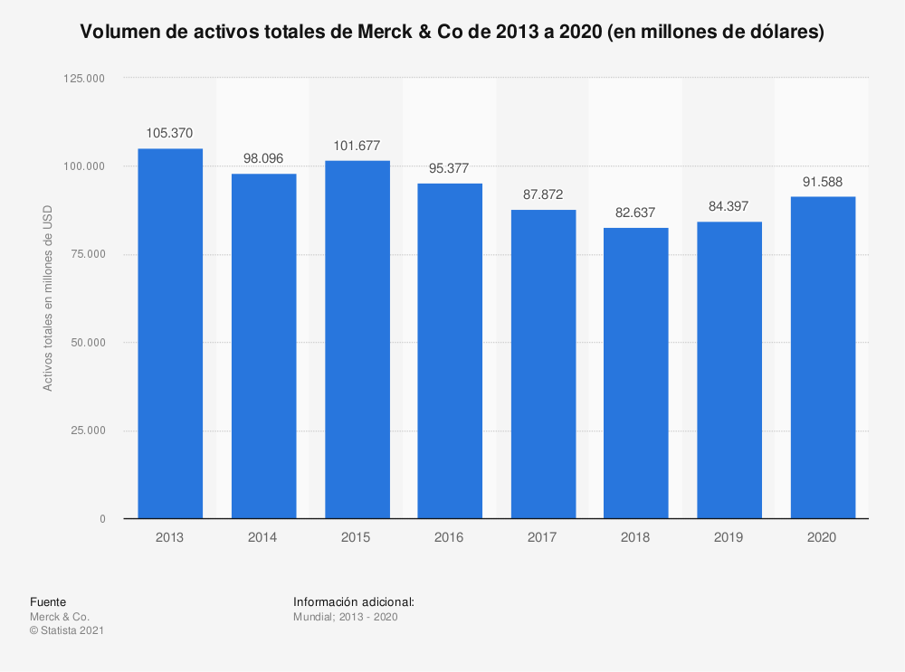 Estadística: Volumen de activos totales de Merck & Co de 2013 a 2019 (en millones de dólares) | Statista