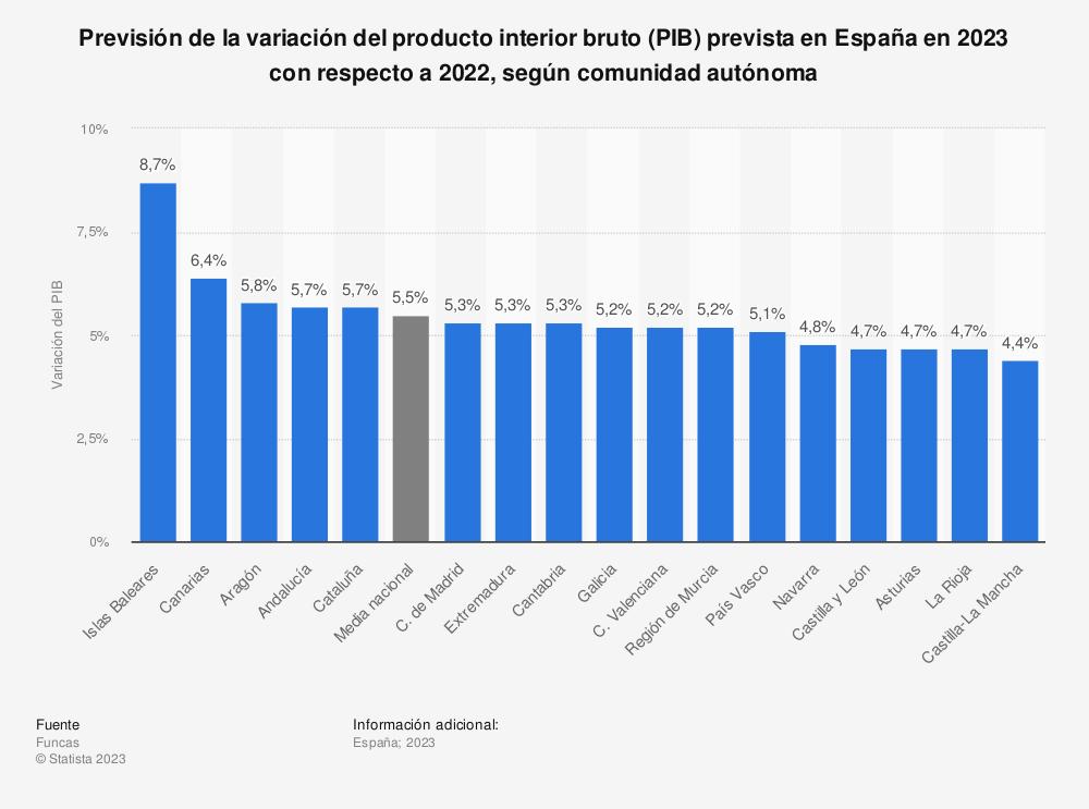 Estadística: Previsión de crecimiento del producto interior bruto (PIB) en España en 2019, según comunidad autónoma | Statista