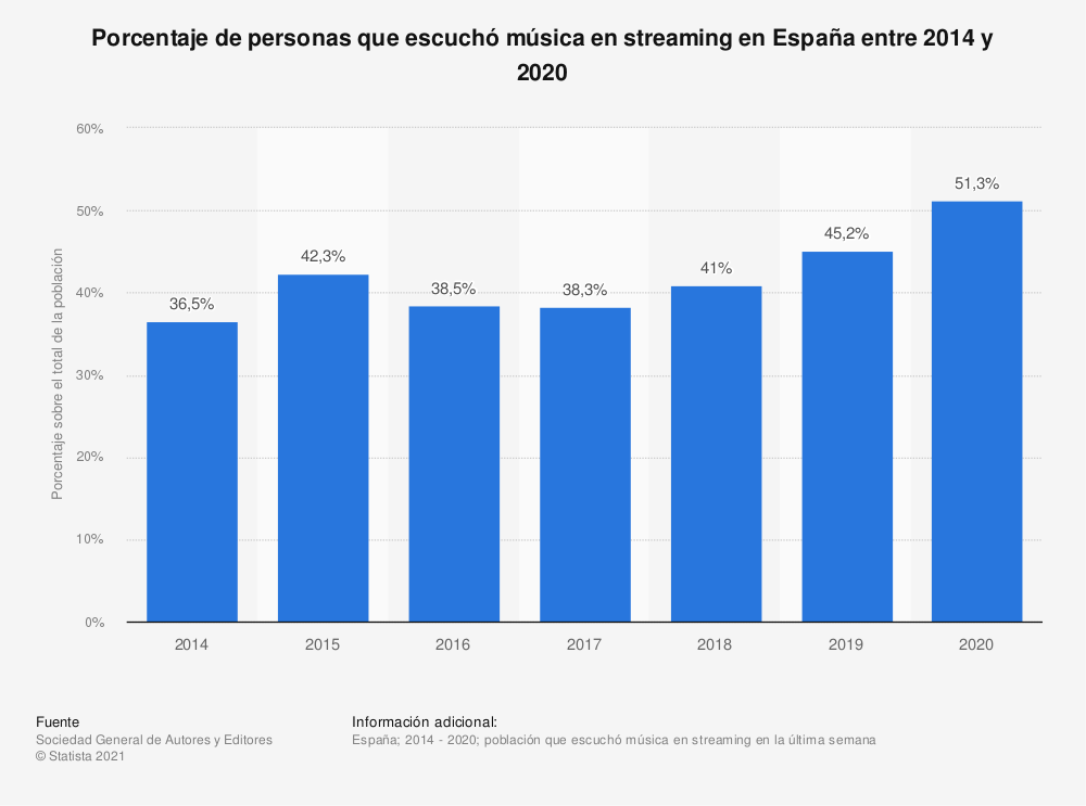 Estadística: Porcentaje de personas que escuchó música en streaming en España entre 2014 y 2019 | Statista