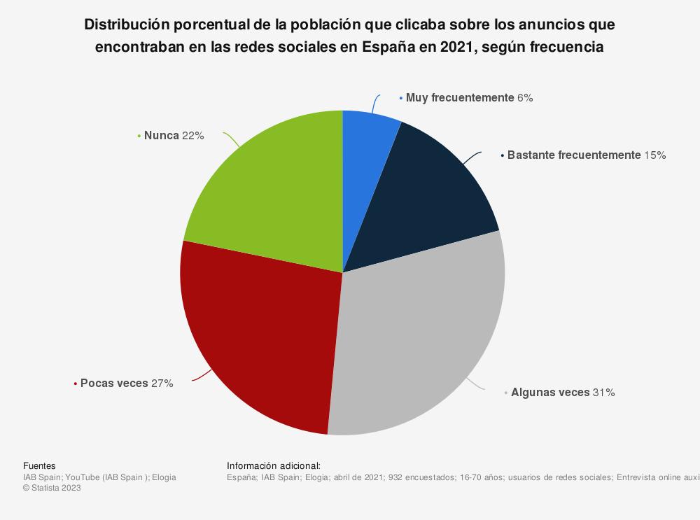 Estadística: Distribución porcentual de la población que clicaba sobre los anuncios que encontraban en las redes sociales en España en 2020, según frecuencia | Statista