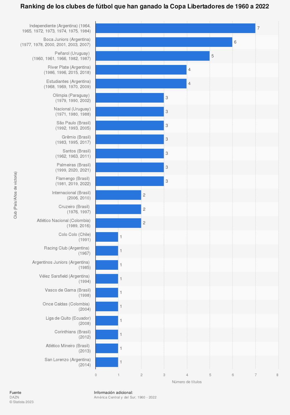 Estadística: Ranking de los clubes de fútbol que han ganado la Copa Libertadores de 1960 a 2020 | Statista