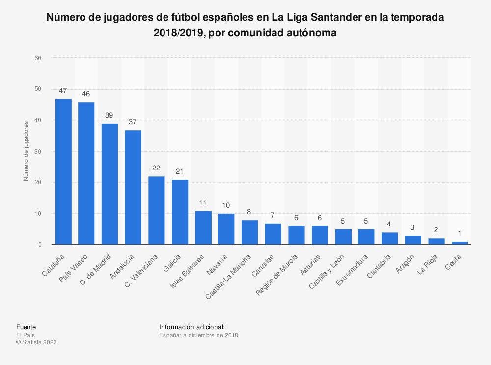 Estadística: Número de jugadores de fútbol españoles en La Liga Santander en la temporada 2018/2019, por comunidad autónoma | Statista