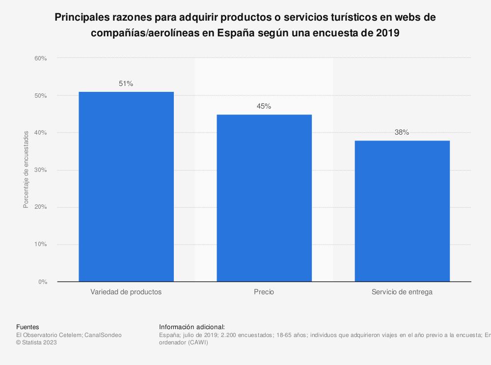 Estadística: Principales razones para adquirir productos o servicios turísticos en webs de compañías/aerolíneas en España según una encuesta de 2019 | Statista