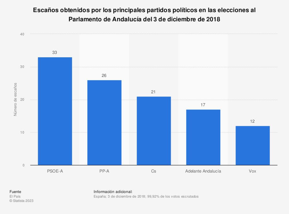Estadística: Escaños obtenidos por los principales partidos políticos en las elecciones al Parlamento de Andalucía del 3 de diciembre de 2018 | Statista
