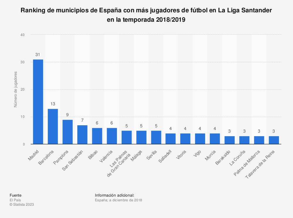 Estadística: Ranking de municipios de España con más jugadores de fútbol en La Liga Santander en la temporada 2018/2019 | Statista