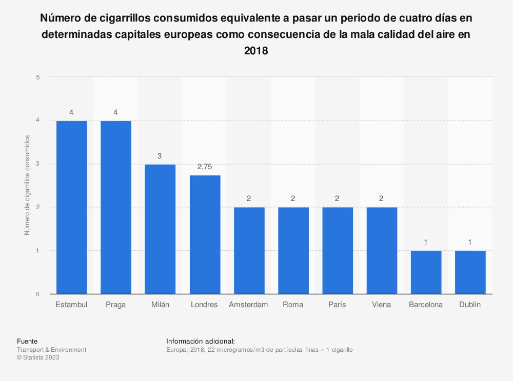 Estadística: Número de cigarrillos consumidos equivalente a pasar un periodo de cuatro días en determinadas capitales europeas como consecuencia de la mala calidad del aire en 2018 | Statista