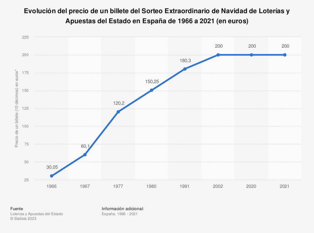 Estadística: Evolución del precio de un billete del Sorteo Extraordinario de Navidad de Loterías y Apuestas del Estado en España de 1966 a 2020 (en euros) | Statista