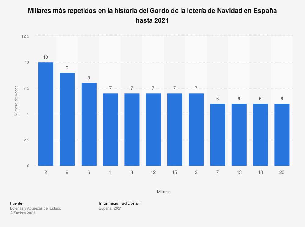 Estadística: Millares más repetidos en la historia del Gordo de la lotería de Navidad en España hasta 2019 | Statista