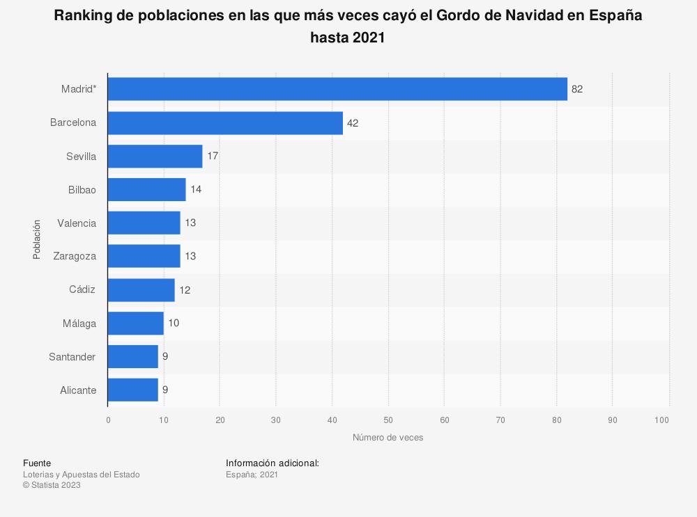 Estadística: Ranking de poblaciones en las que más veces cayó el Gordo de Navidad en España hasta 2019 | Statista