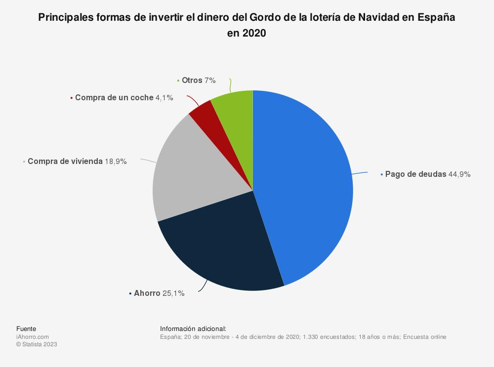 Estadística: Principales formas de invertir el dinero del Gordo de la lotería de Navidad en España según una encuesta de noviembre de 2019 | Statista