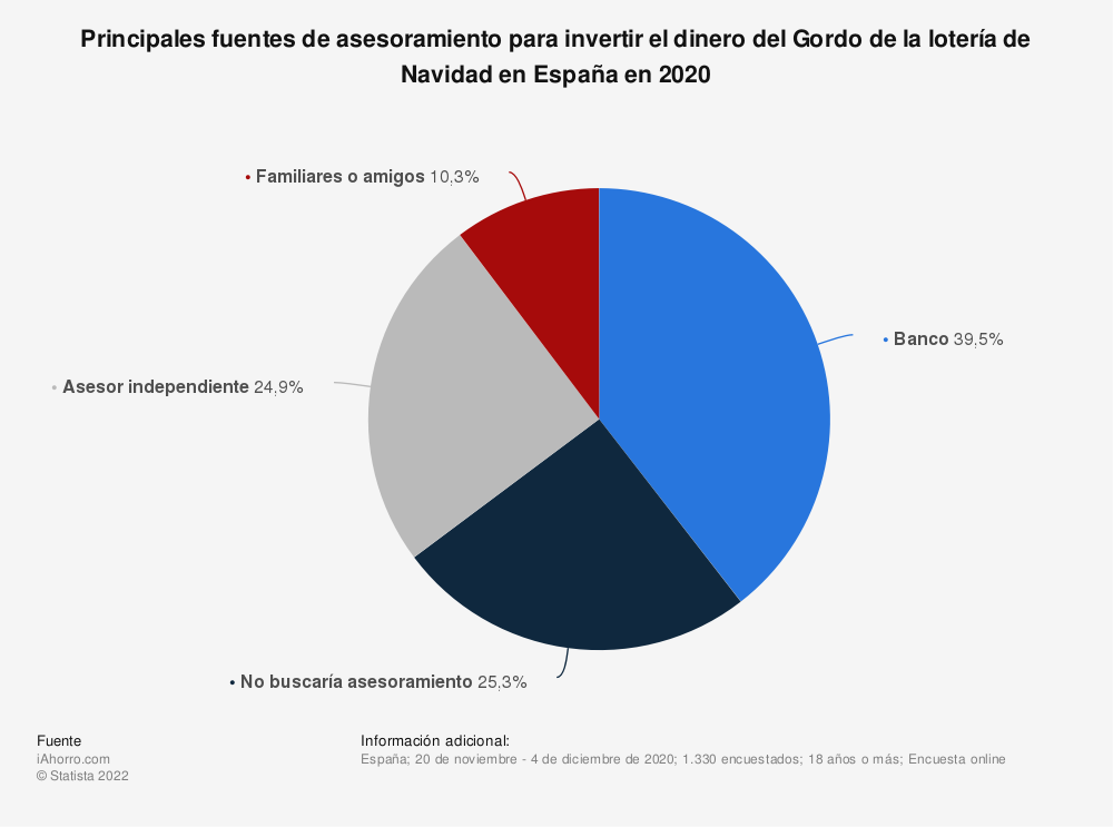 Estadística: Principales fuentes de asesoramiento para invertir el dinero del Gordo de la lotería de Navidad en España en 2020 | Statista