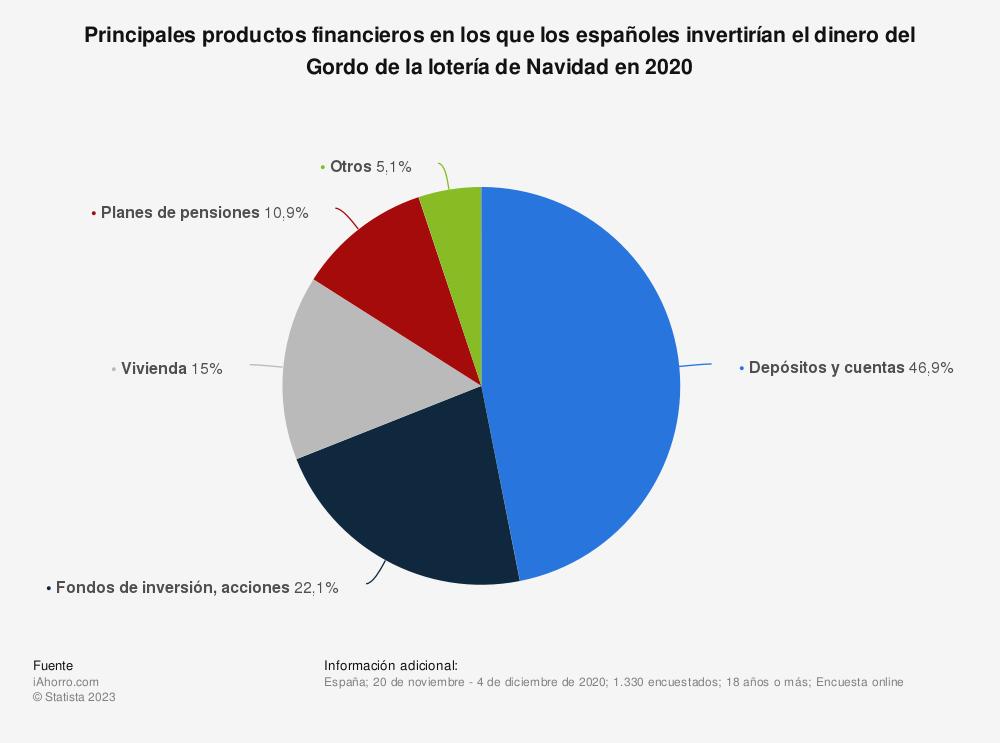 Estadística: Principales productos financieros en los que los españoles invertirían el dinero del Gordo de la lotería de Navidad según una encuesta de noviembre de 2019 | Statista