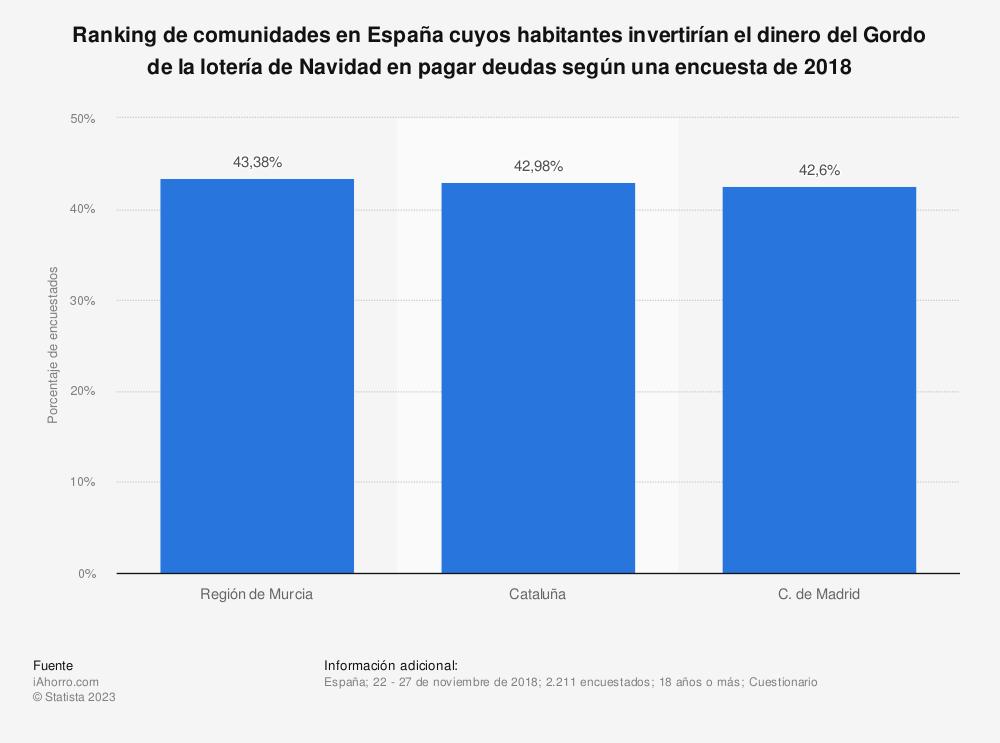 Estadística: Ranking de comunidades en España cuyos habitantes invertirían el dinero del Gordo de la lotería de Navidad en pagar deudas según una encuesta de 2018 | Statista