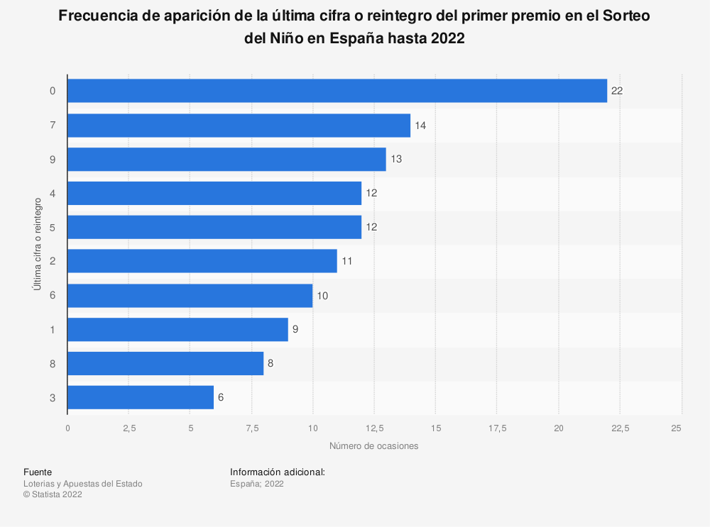 Estadística: Frecuencia de aparición de la última cifra o reintegro del primer premio en el Sorteo del Niño en España hasta 2021 | Statista