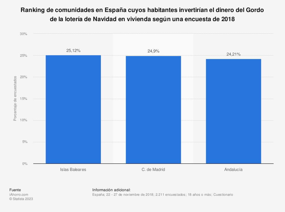Estadística: Ranking de comunidades en España cuyos habitantes invertirían el dinero del Gordo de la lotería de Navidad en vivienda según una encuesta de 2018 | Statista