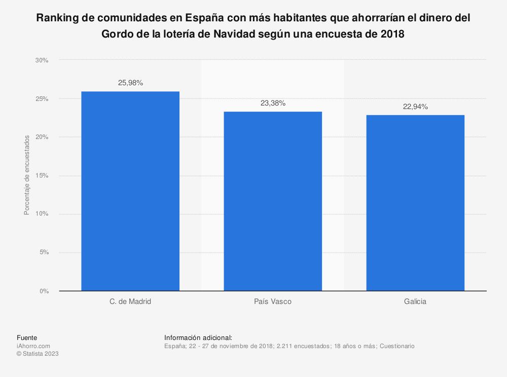 Estadística: Ranking de comunidades en España con más habitantes que ahorrarían el dinero del Gordo de la lotería de Navidad según una encuesta de 2018 | Statista