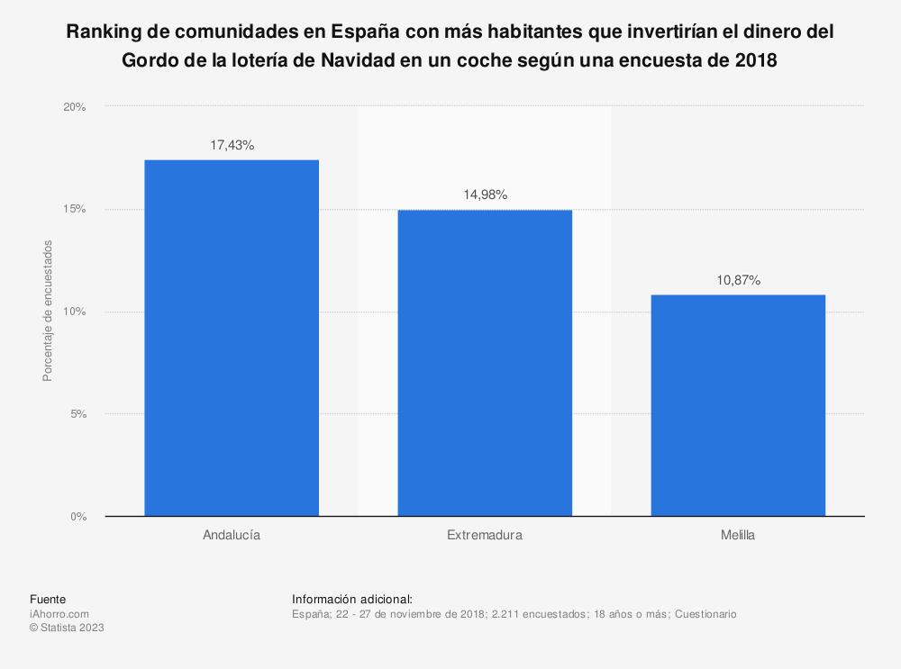 Estadística: Ranking de comunidades en España con más habitantes que invertirían el dinero del Gordo de la lotería de Navidad en un coche según una encuesta de 2018 | Statista