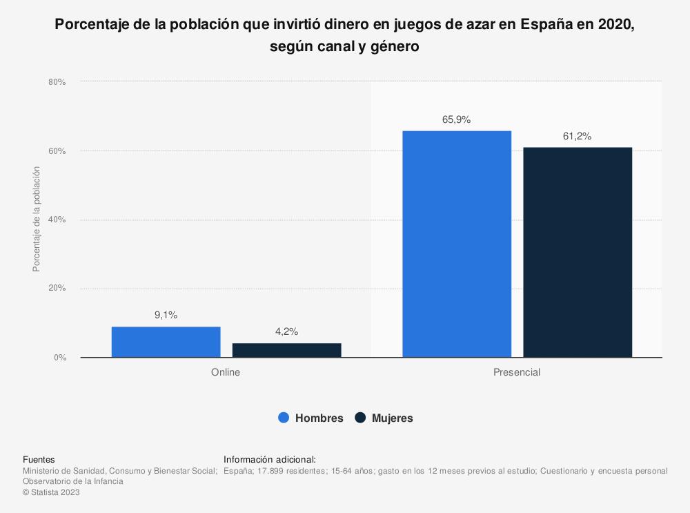 Estadística: Porcentaje de la población que invirtió dinero en juegos de azar en España en 2019, según canal y género | Statista