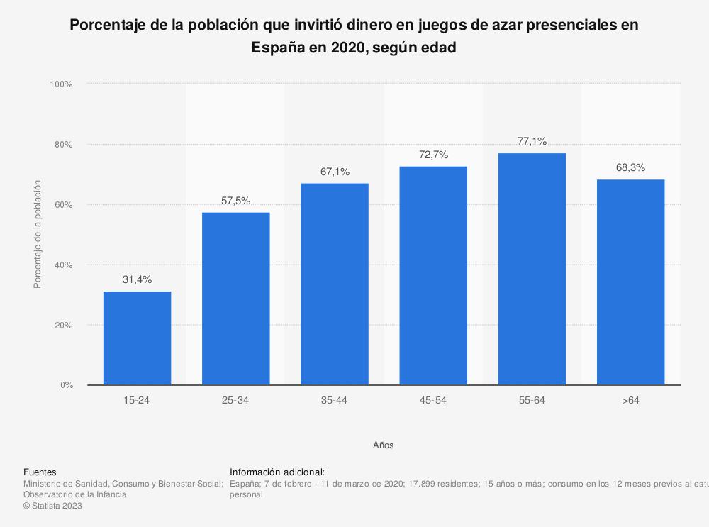 Estadística: Porcentaje de la población que invierte dinero en juegos de azar presenciales* en España según una encuesta de 2018, según edad   | Statista