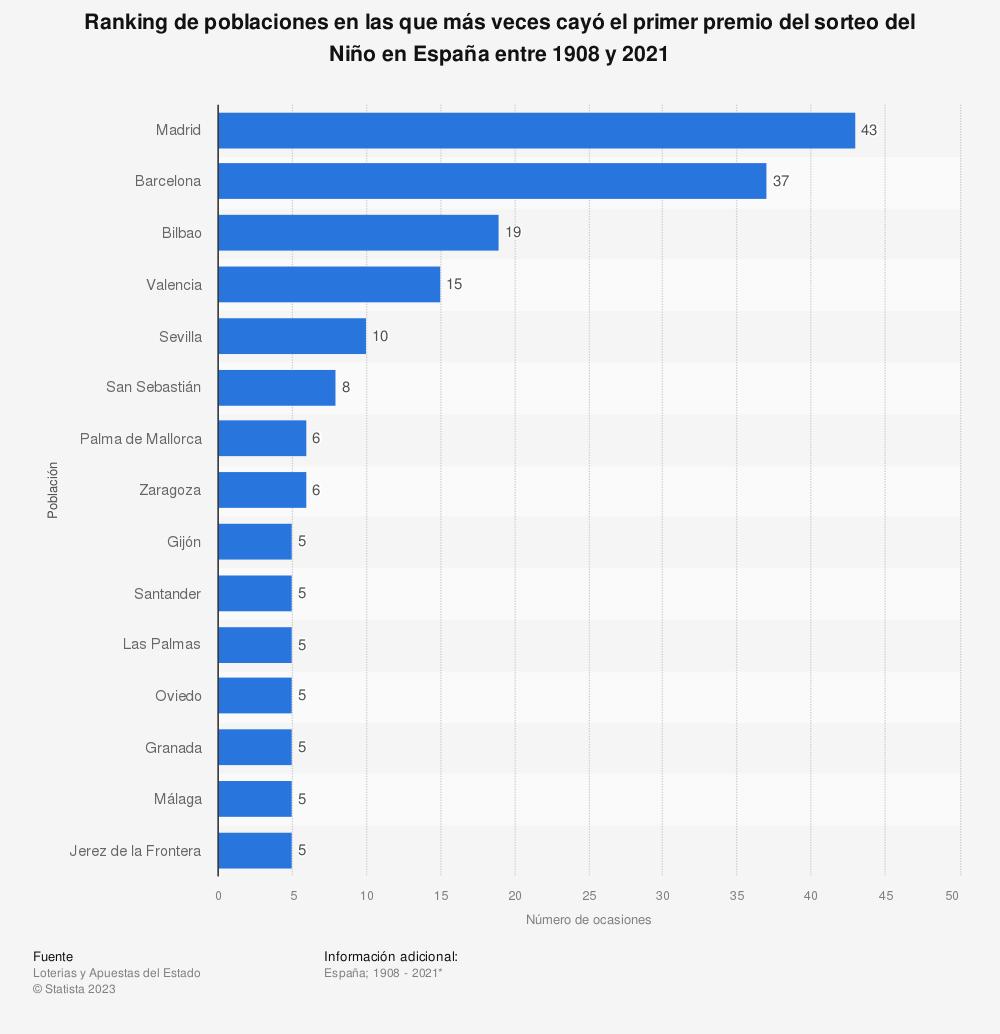 Estadística: Ranking de poblaciones en las que más veces cayó el primer premio del sorteo del Niño en España entre 1941 y 2019 | Statista