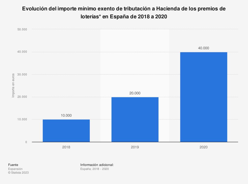Estadística: Evolución del importe mínimo exento de tributación a Hacienda de los premios de loterías* en España de 2018 a 2020 | Statista