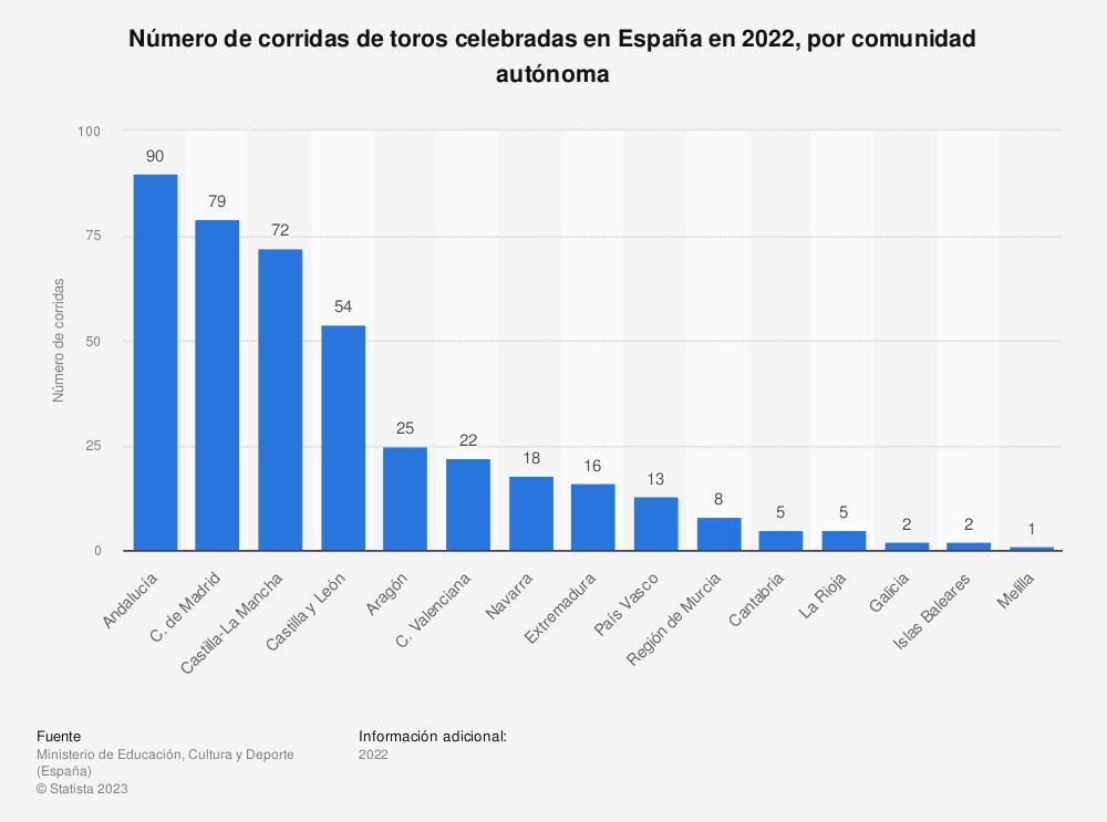 Estadística: Número de corridas de toros celebradas en España en 2018, por comunidad autónoma | Statista