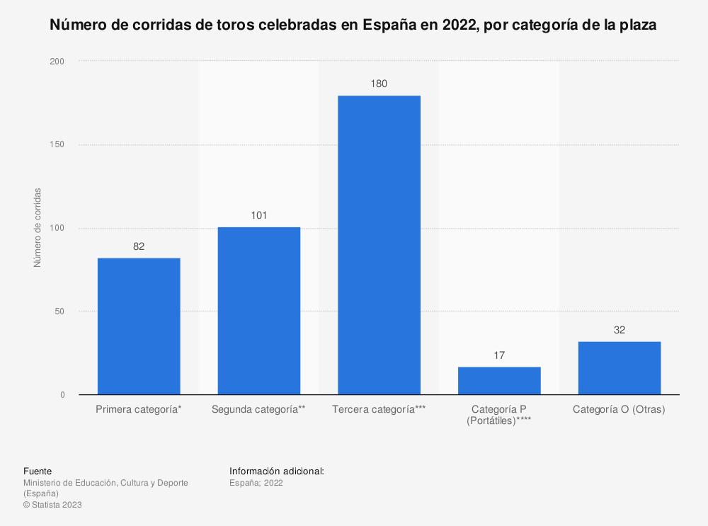 Estadística: Número de corridas de toros celebradas en España en 2018, por categoría de la plaza | Statista