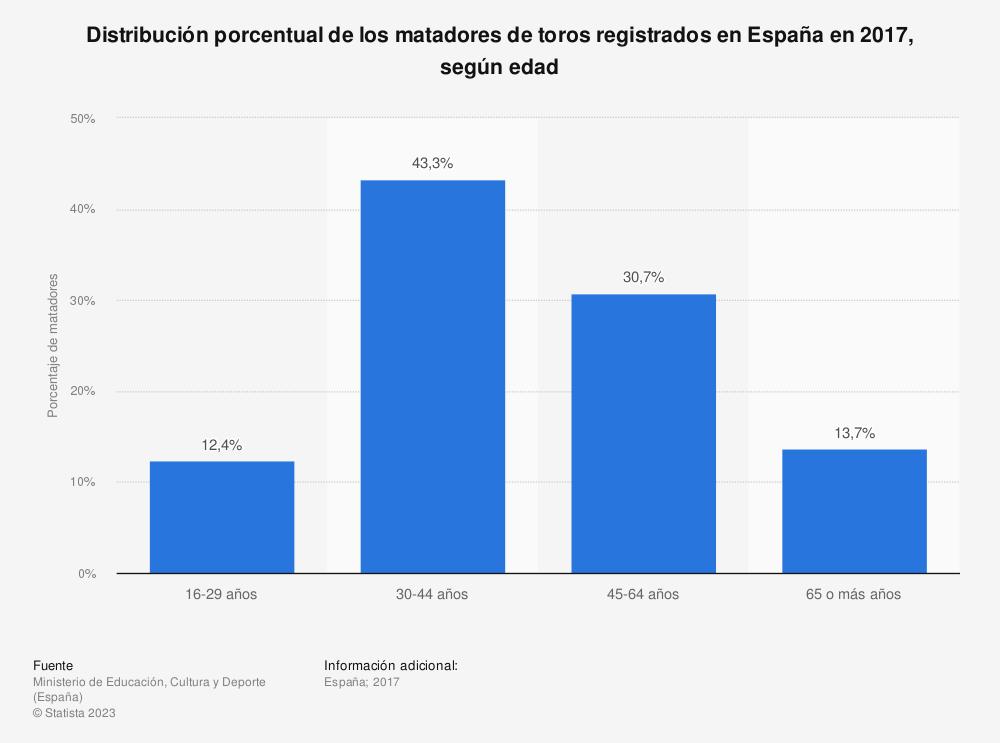 Estadística: Distribución porcentual de los matadores de toros registrados en España en 2017, según edad | Statista
