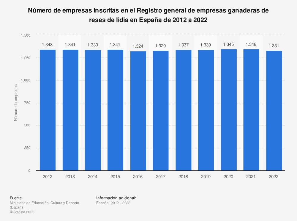 Estadística: Número de empresas inscritas en el Registro general de empresas ganaderas de reses de lidia en España de 2012 a 2019 | Statista