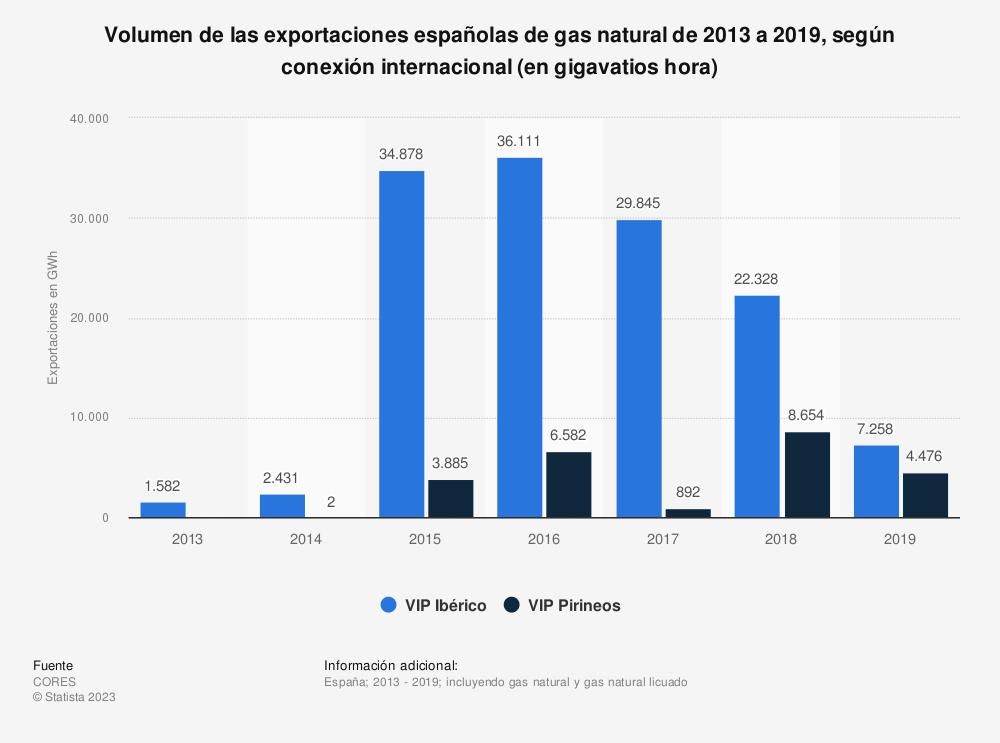 Estadística: Volumen de las exportaciones españolas de gas natural de 2013 a 2019, según conexión internacional (en gigavatios hora) | Statista