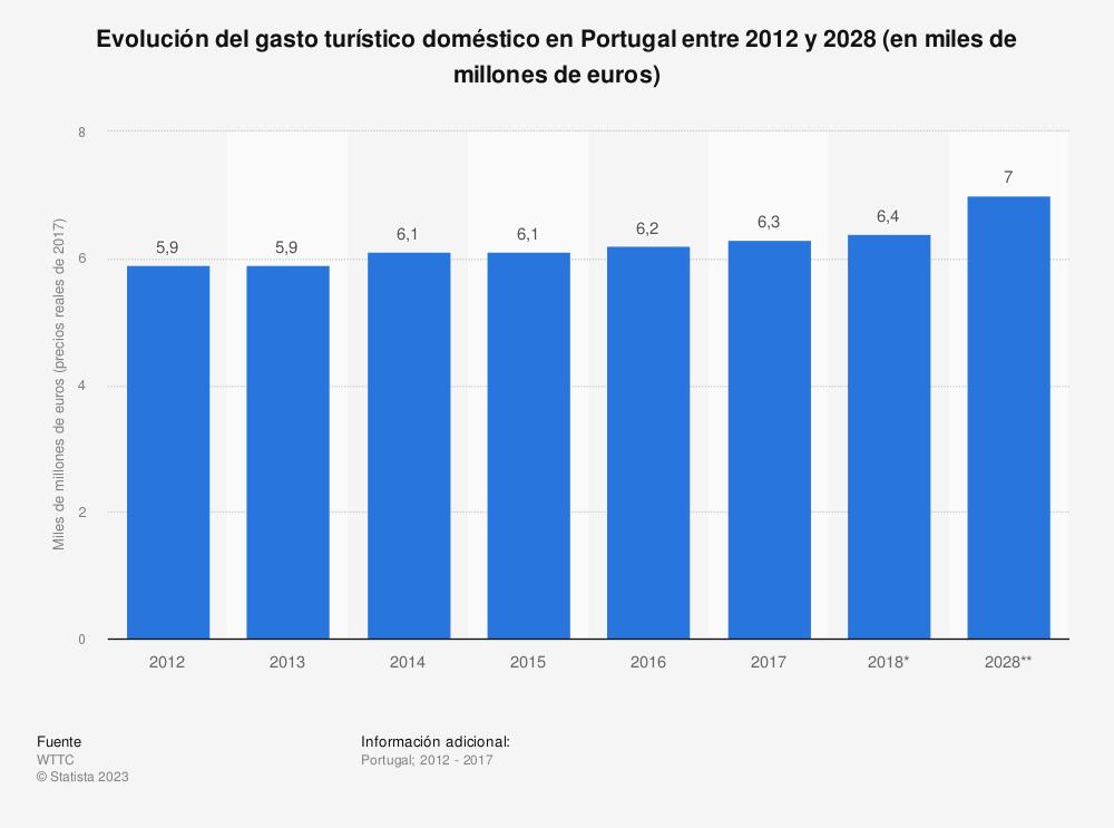 Estadística: Evolución del gasto turístico doméstico en Portugal entre 2012 y 2028 (en miles de millones de euros) | Statista