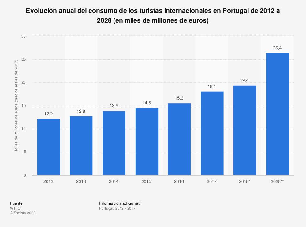 Estadística: Evolución anual del consumo de los turistas internacionales en Portugal de 2012 a 2028 (en miles de millones de euros) | Statista